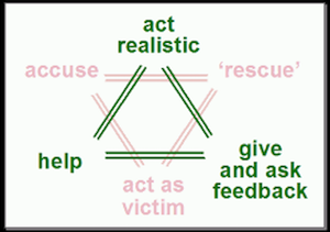 Triangle of relationships
